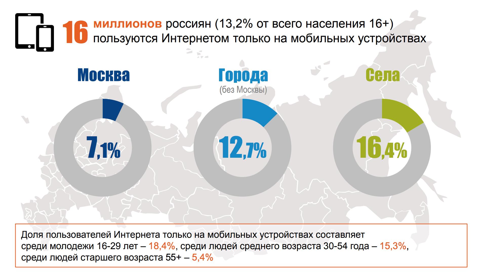 интернет аудитория в России